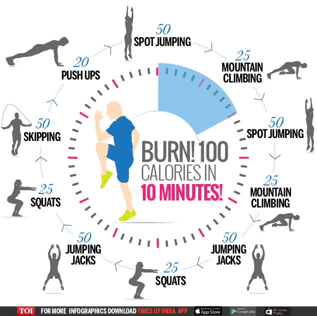 Infographic: Workout to burn fat fast - Times of India