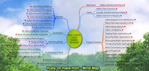 Ruby on Rails RoR Mind Map, Model–View–Controller (MVC) framework