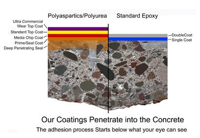 Image result for Epoxy vs. Polyurea