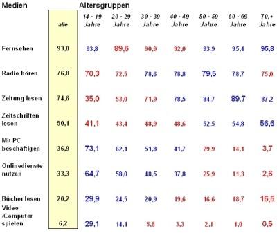 Em 2008 Tabelle