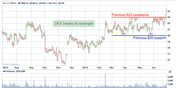 1-year chart of SKX (Skechers U.S.A., Inc)