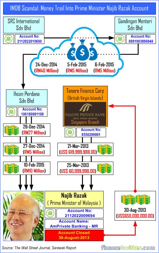 1MDB Scandal - Money Trail Into Najib Razak Private Account - Transferred Back