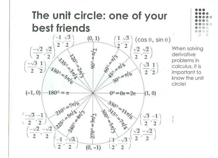 1000+ ιδέες για Blank Unit Circle στο Pinterest | Λογισμός ...