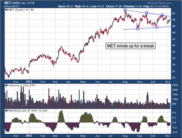 1-year chart of MET (Metlife, Inc.)