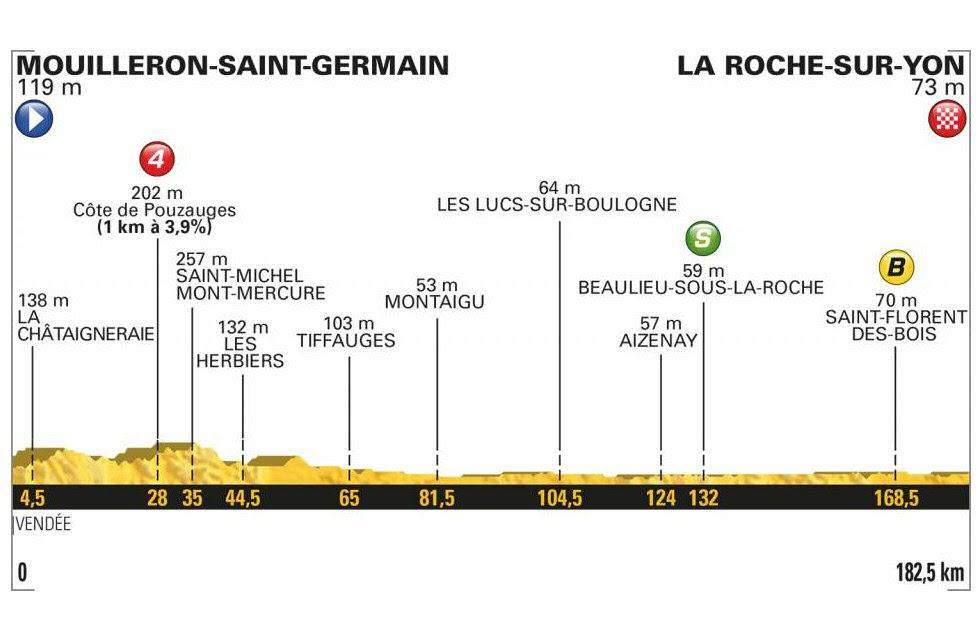 Tour de Francia, 2ª etapa: Mouilleron-Saint-Germain - La Roche / 182,5 Km.