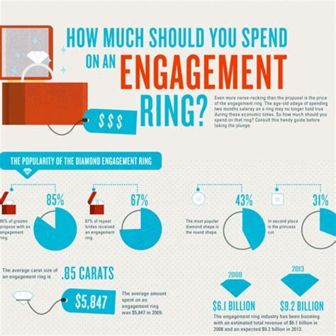 Unique How Much Do You Pay for A Wedding Ring   Matvuk.Com