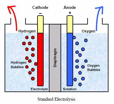 http://bioage.typepad.com/photos/uncategorized/standard_electrolysis.png