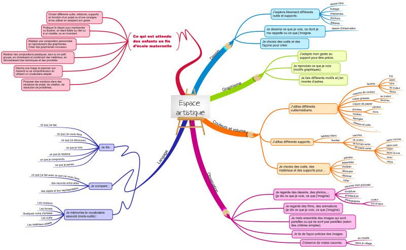 http://chantalporte.free.fr/travailler%20en%20espace/Espace%20%20artistique.pdf