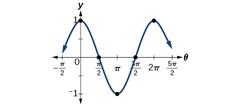Modeling with Trigonometric Equations - OpenStax CNX