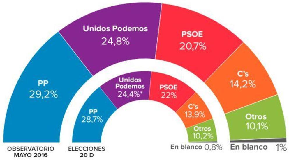 Una nueva encuesta electoral confirma el 'sorpasso' de Unidos Podemos al PSOE