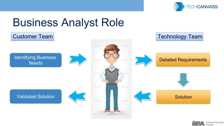 Image result for business analyst