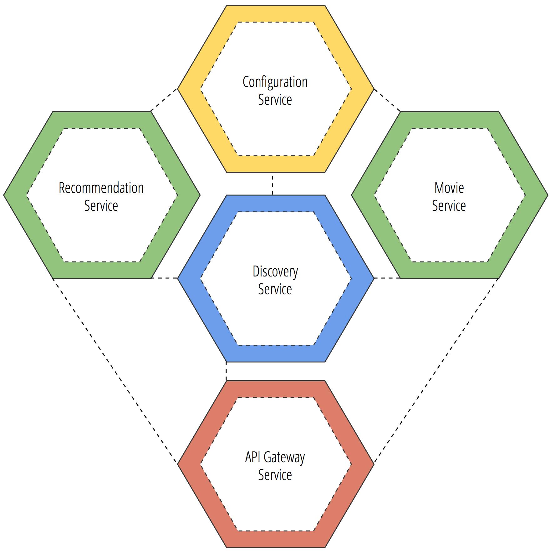 Microservice API Gateway