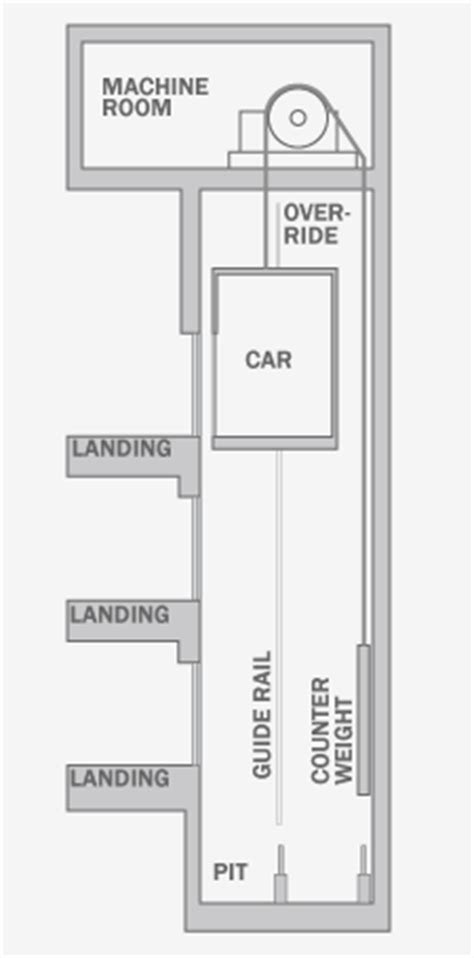 Elevator Types - archtoolbox.com