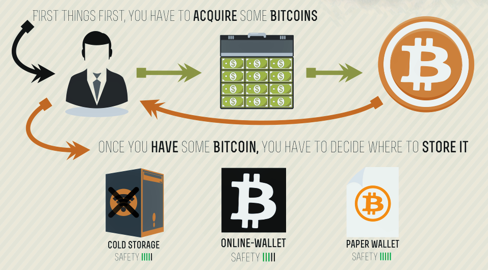best place to buy bitcoins australia