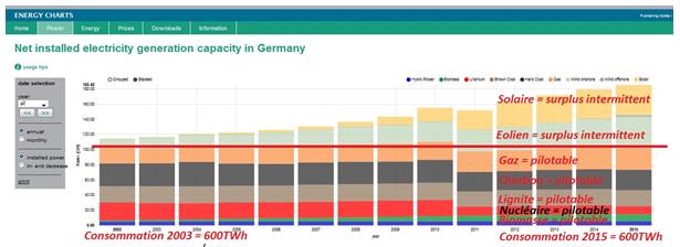 Capacité de production électrique en Allemagne