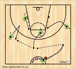 mundobasket_offense_plays_form131_brazil_01a