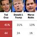 Texas Exit Polls