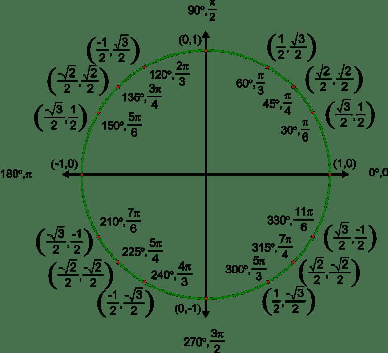 Unit Circle ( Read ) | Trigonometry | CK-12 Foundation