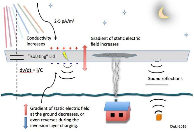 Desvendado mistério dos sons da Aurora Boreal