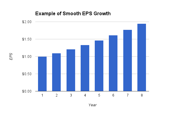 Smooth Example Chart