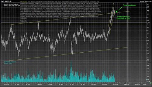 Singtel trend breakdown