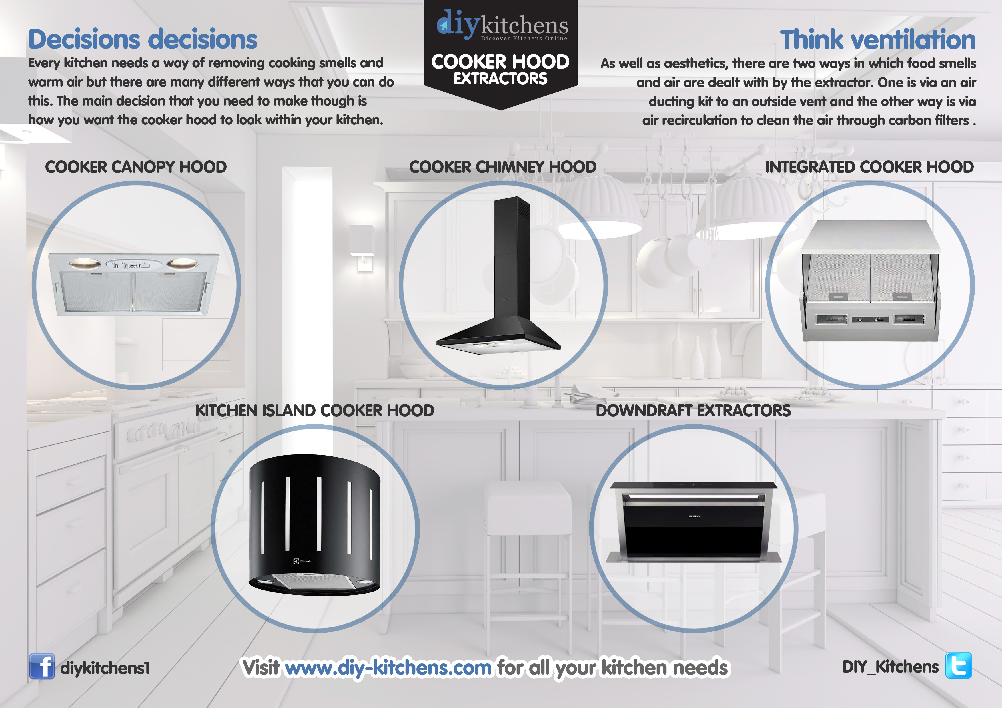 What Diffe Types Of Cooker Hood Extractors Are There Diy