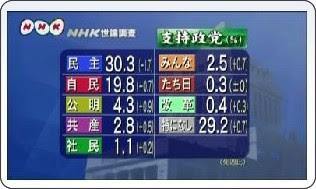 http://www3.nhk.or.jp/news/html/20100628/t10015410491000.html