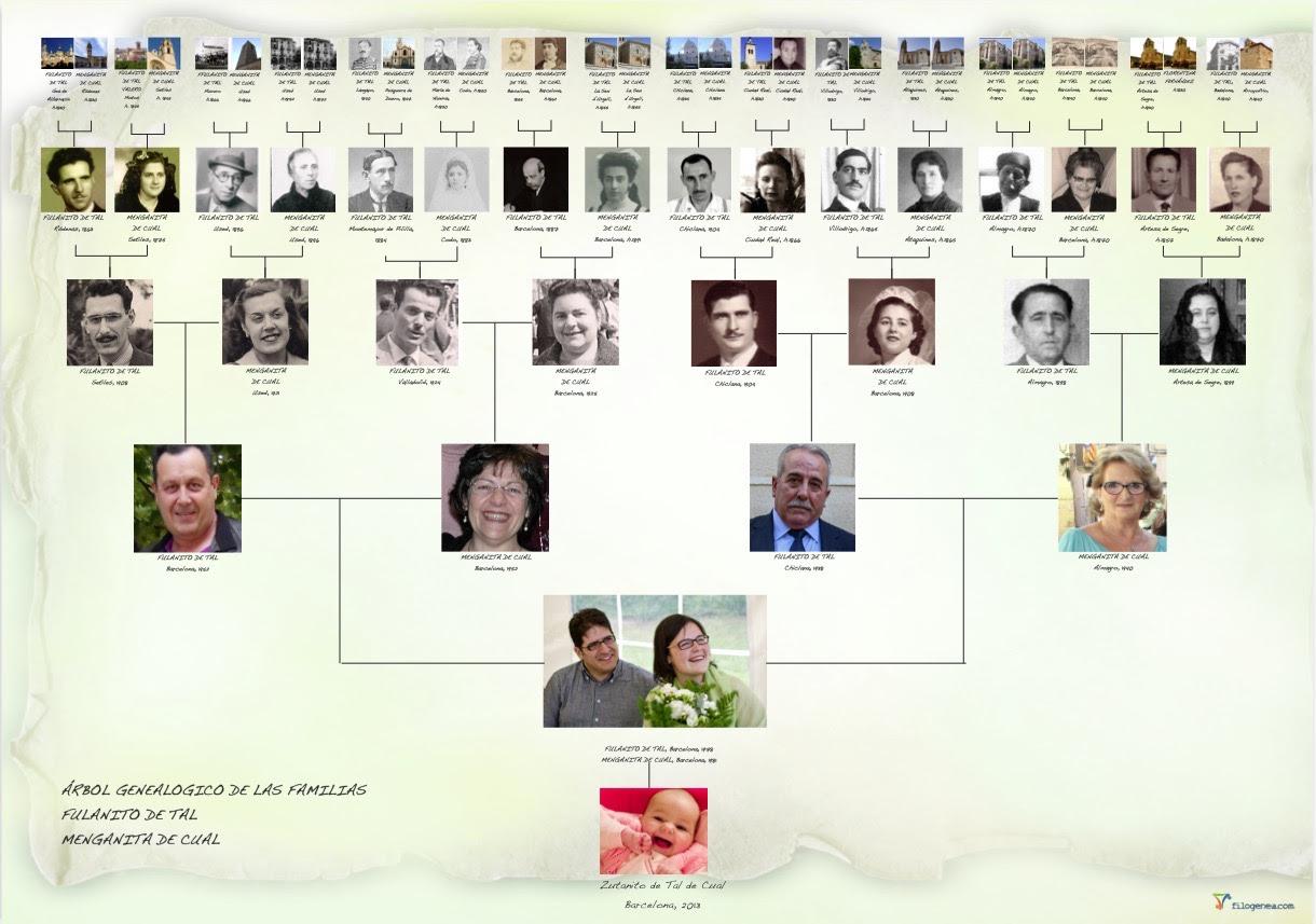 árboles Genealógicos Y Estudios De Genealogía Al Alcance De Todos