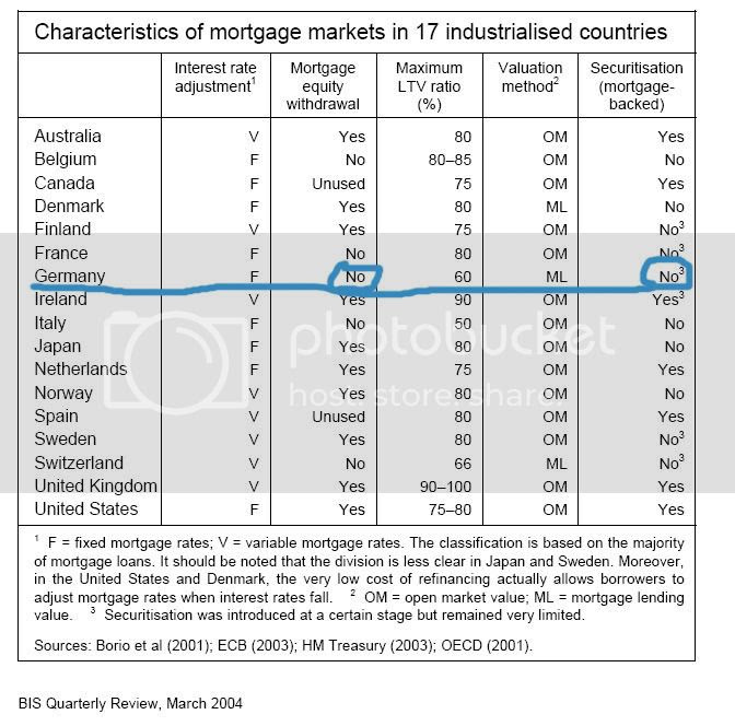 Equity, Securisation in US and some other countries
