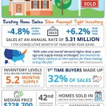 Existing Home Sales Slow Amongst Tight Inventory [INFOGRAPHIC]