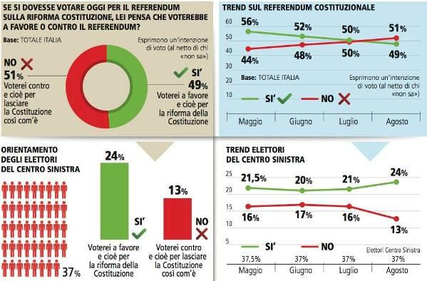 Risultati immagini per referendum avanti il no nei sondaggi