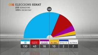 L'arc parlamentari del Senat després de les eleccions del 26 de juny