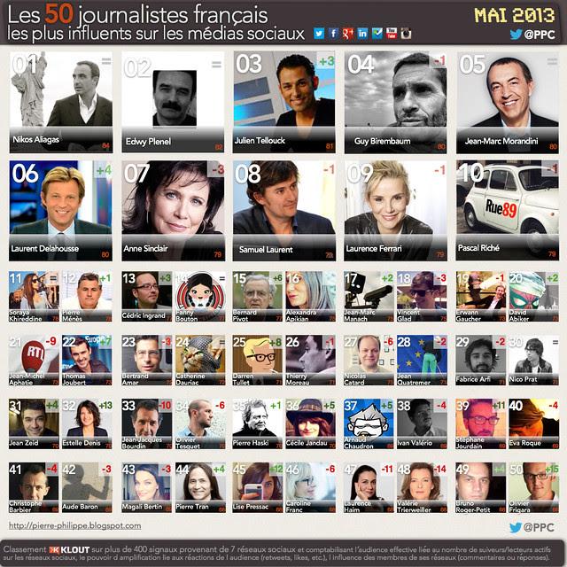 Classements Klout journalistes mai 2013