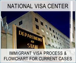 Visa Bulletin - National Visa Center