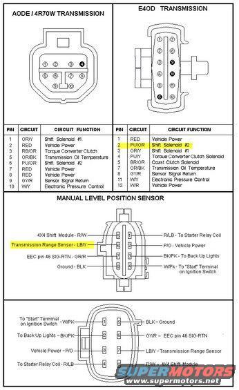 E4od Wiring Diagrams Gb Pick Up Wiring Schematic Mazda3 Sp23 Los Dodol Jeanjaures37 Fr