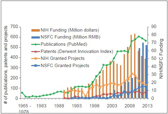 Figure 2: Number of publications (source: PubMed), patents (source: Derwent Innovation Index), NIH research grants (source: NIH RePORTER) and NSFC research grants (source: nsfc.gov.cn) by year in the field of natural products against cancer