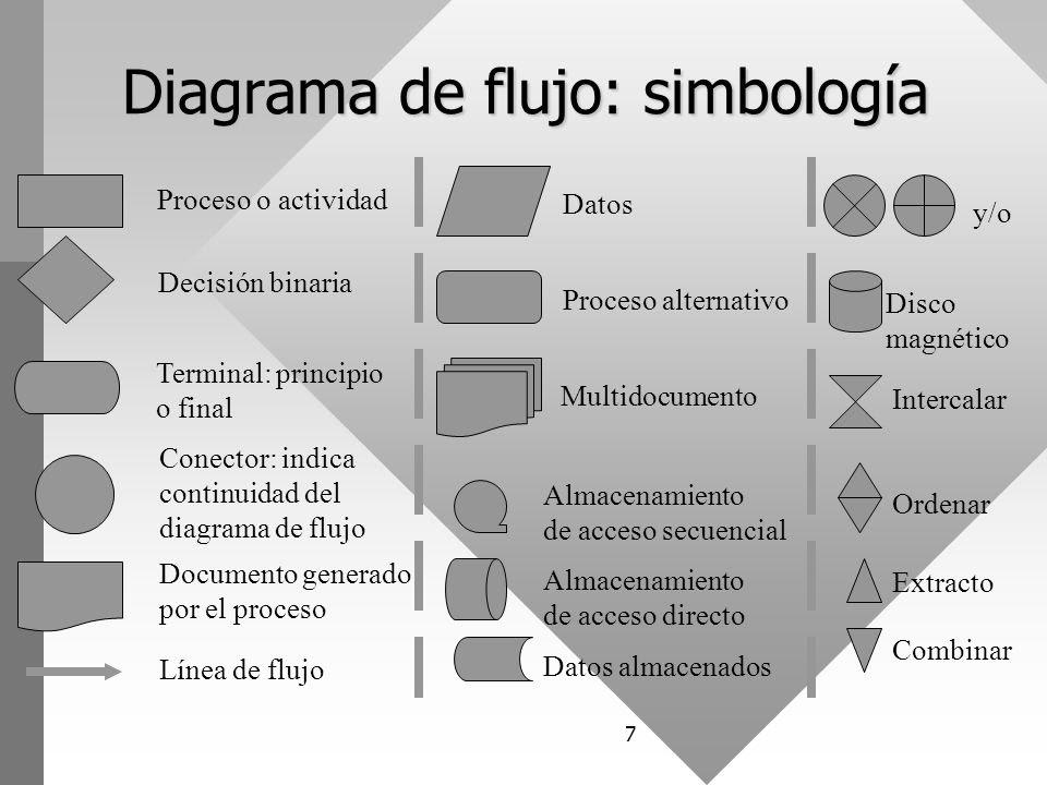 Diagrama+de+flujo%3A+simbolog%C3%ADa