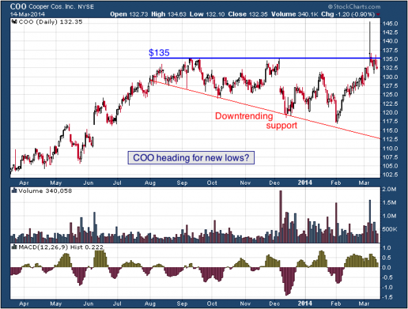 1-year chart of COO (The Cooper Companies, Inc.)