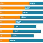 Logements sociaux par ville en Val-de-Marne: évolution contrastée