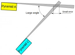 When alignments are measured under a large angle, the error will remain small.