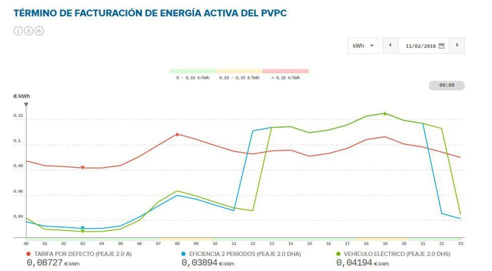 Precio de la energía para la tarifa regulada (PVPC) de este jueves, 11 de febrero.