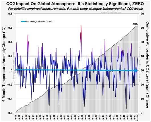 CO2 doesn't cause global temps to rise