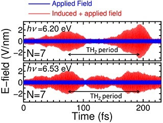 Terahertz Modulation of UV Light by Graphene Nano-ribbon