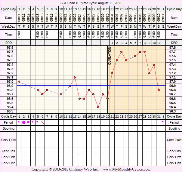 Methylprednisolone after ivf transfer