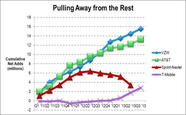 sprint title chart feb 2014.png
