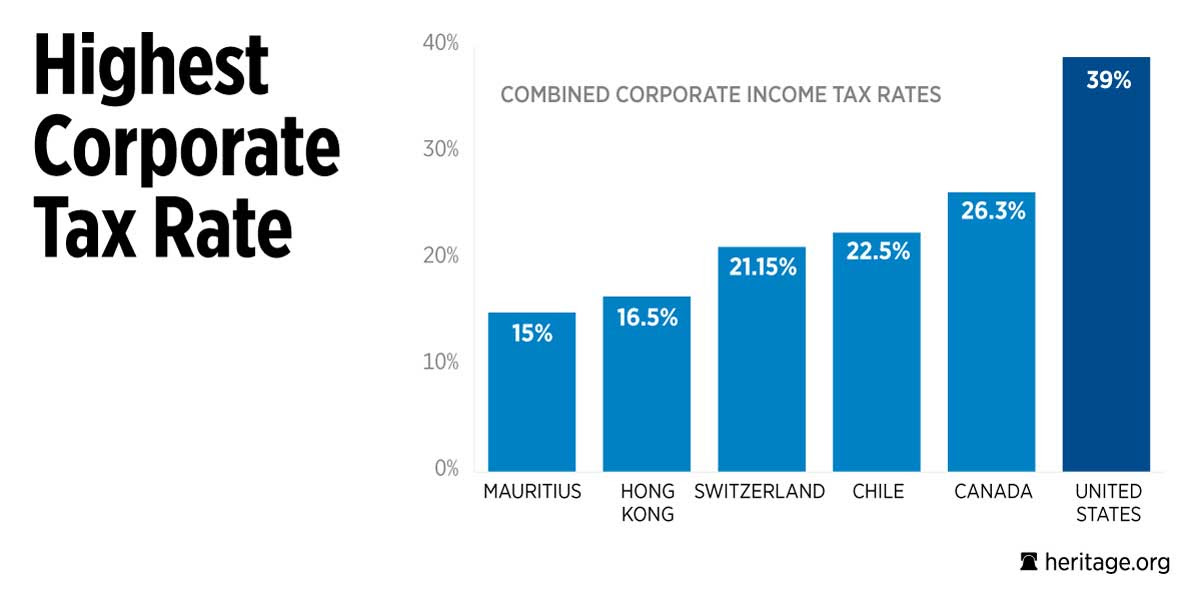 Chart: Corporate tax rate