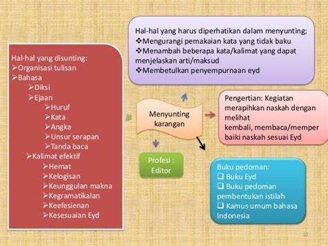 mind map bahasa indonesia kelas