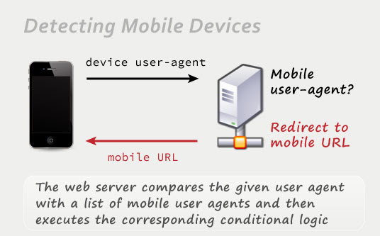 detect mobile devices