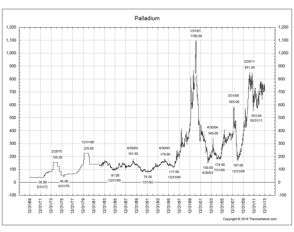 1-15-2014 palladium chart store