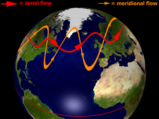 zonal and meridional jet flows